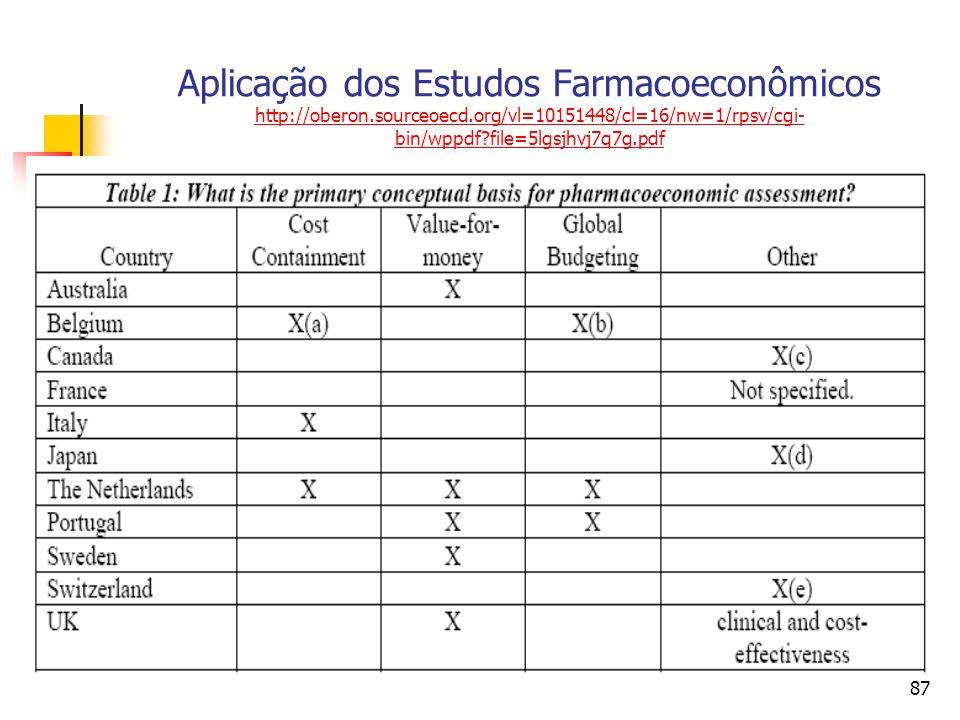 87 Aplicação dos Estudos Farmacoeconômicos http://oberon.sourceoecd.org/vl=10151448/cl=16/nw=1/rpsv/cgi- bin/wppdf?file=5lgsjhvj7q7g.pdf http://oberon