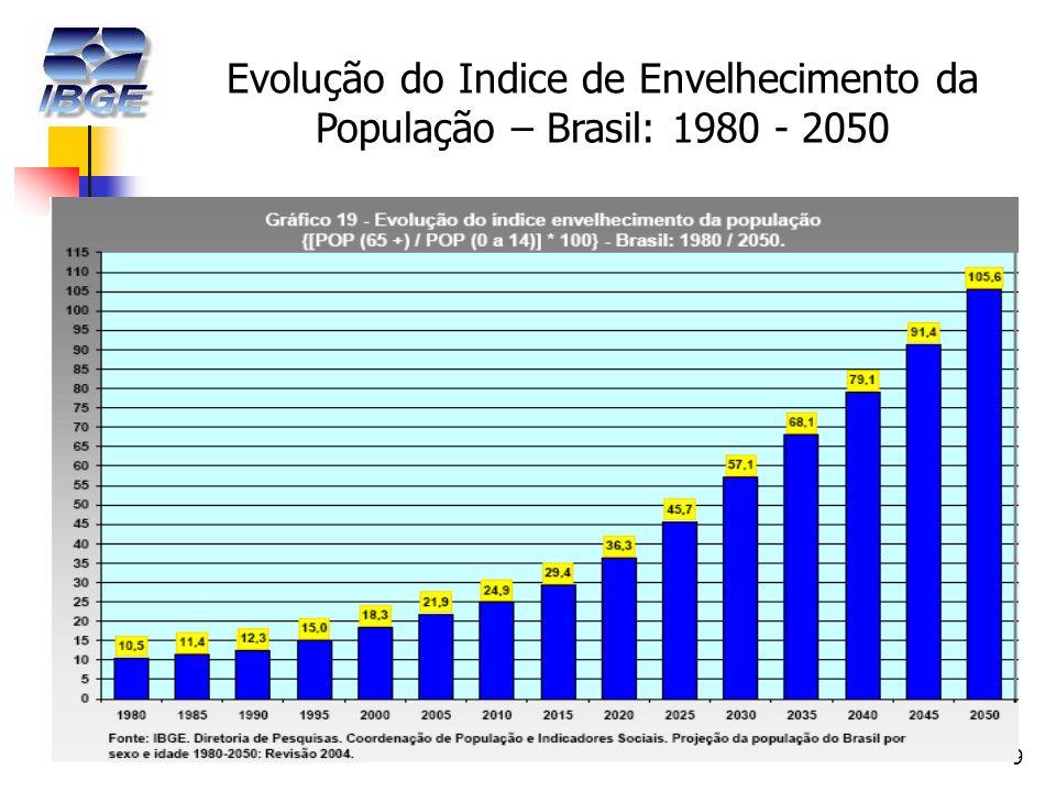9 Evolução do Indice de Envelhecimento da População – Brasil: 1980 - 2050