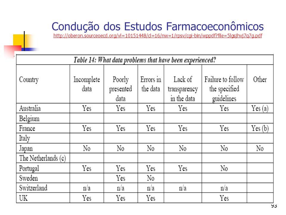 93 Condução dos Estudos Farmacoeconômicos http://oberon.sourceoecd.org/vl=10151448/cl=16/nw=1/rpsv/cgi-bin/wppdf?file=5lgsjhvj7q7g.pdf http://oberon.s