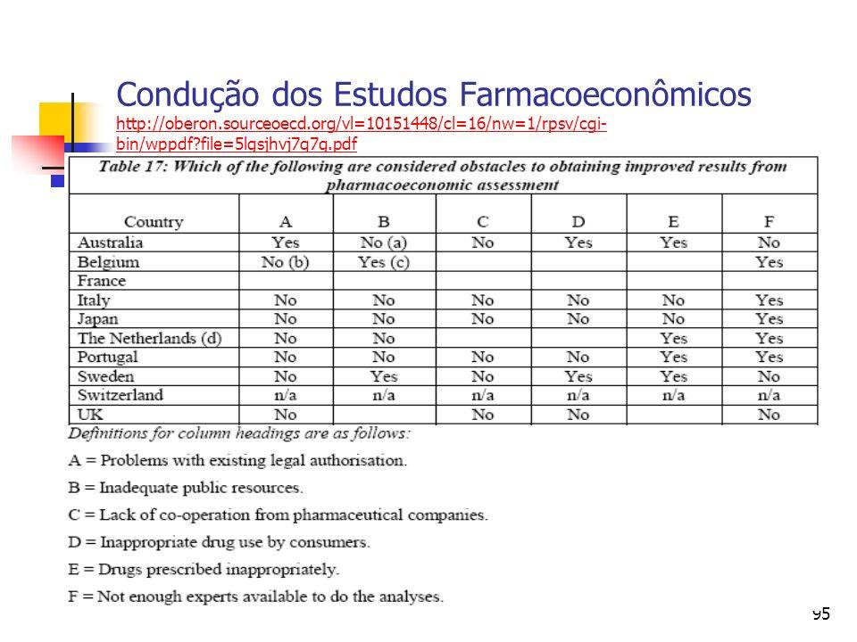 95 Condução dos Estudos Farmacoeconômicos http://oberon.sourceoecd.org/vl=10151448/cl=16/nw=1/rpsv/cgi- bin/wppdf?file=5lgsjhvj7q7g.pdf http://oberon.