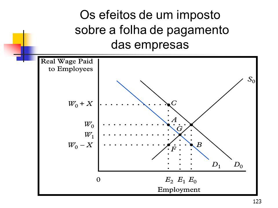 123 Os efeitos de um imposto sobre a folha de pagamento das empresas