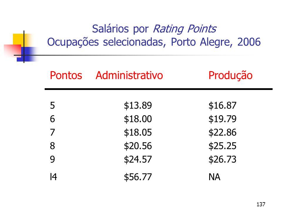 137 Salários por Rating Points Ocupações selecionadas, Porto Alegre, 2006 PontosAdministrativoProdução 5$13.89 $16.87 6$18.00 $19.79 7$18.05 $22.86 8$