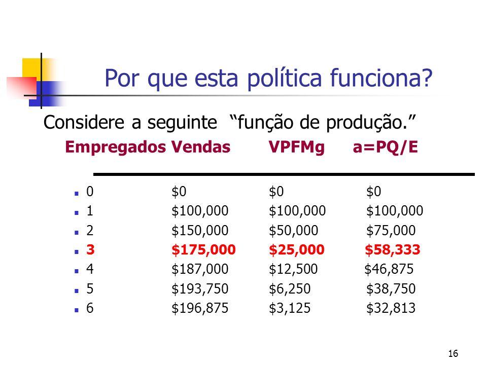 16 Por que esta política funciona? Considere a seguinte função de produção. EmpregadosVendasVPFMg a=PQ/E 0$0$0$0 1$100,000$100,000$100,000 2$150,000$5