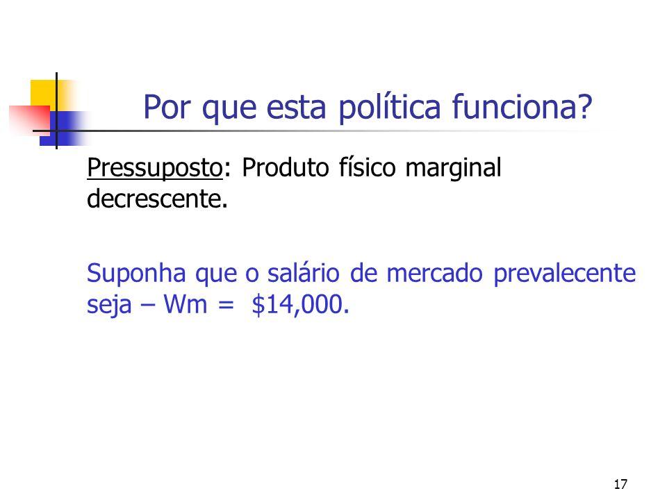 17 Por que esta política funciona? Pressuposto: Produto físico marginal decrescente. Suponha que o salário de mercado prevalecente seja – Wm = $14,000