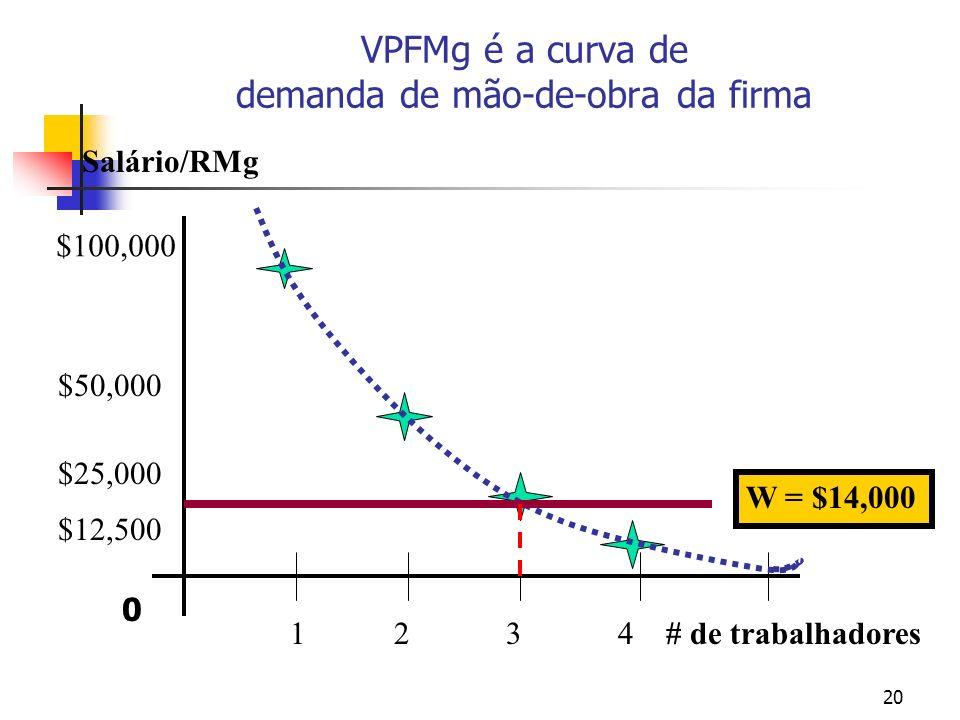 20 VPFMg é a curva de demanda de mão-de-obra da firma # de trabalhadores Salário/RMg 1234 $100,000 $50,000 $25,000 $12,500 W = $14,000 0