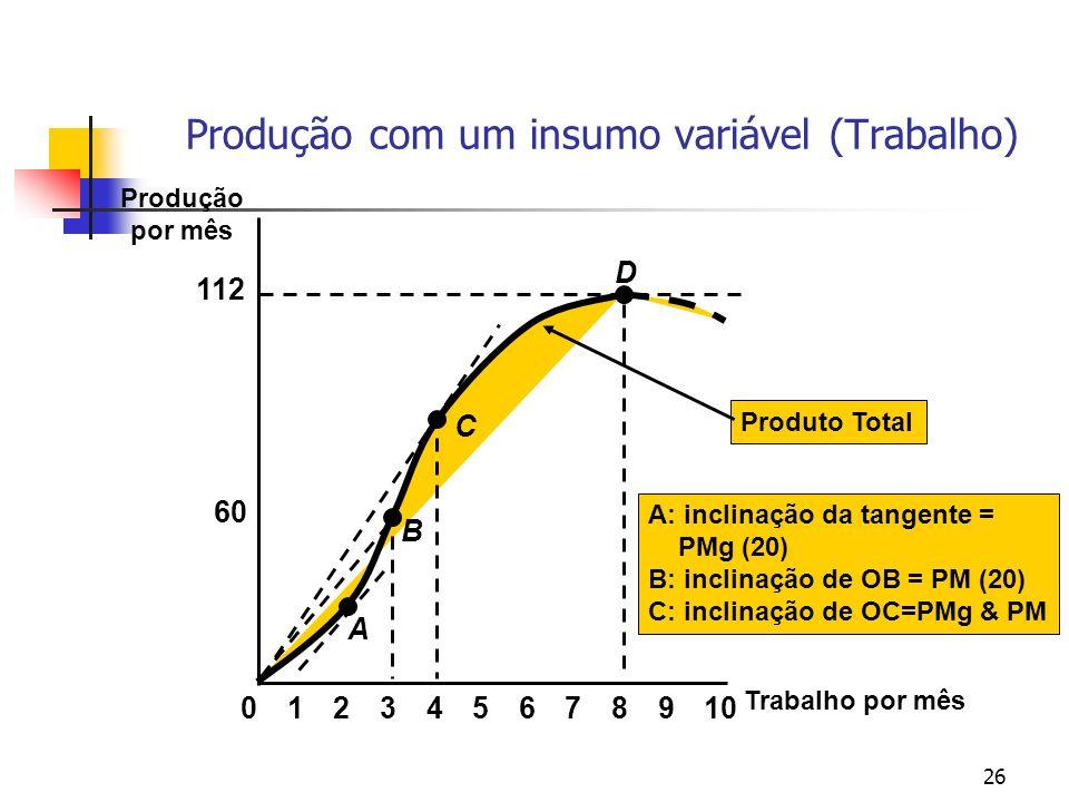 26 Produto Total A: inclinação da tangente = PMg (20) B: inclinação de OB = PM (20) C: inclinação de OC=PMg & PM Trabalho por mês Produção por mês 60