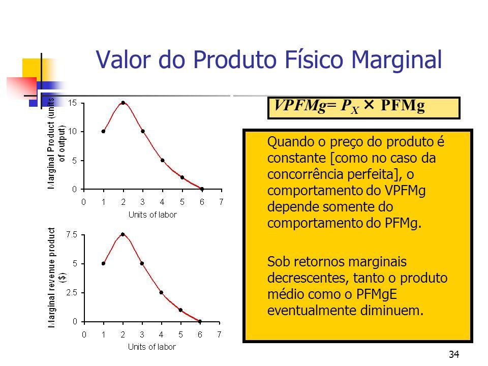 34 Quando o preço do produto é constante [como no caso da concorrência perfeita], o comportamento do VPFMg depende somente do comportamento do PFMg. S