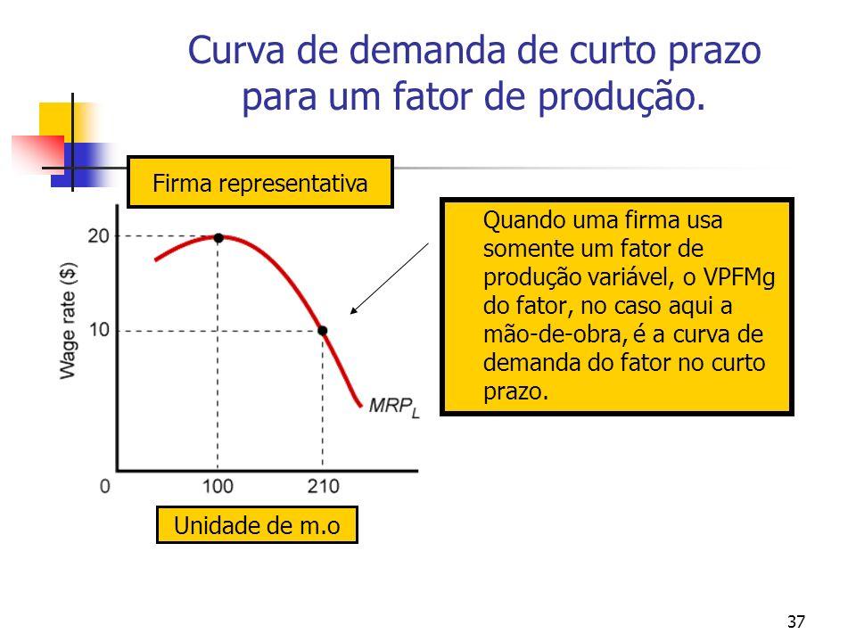37 Curva de demanda de curto prazo para um fator de produção. Quando uma firma usa somente um fator de produção variável, o VPFMg do fator, no caso aq