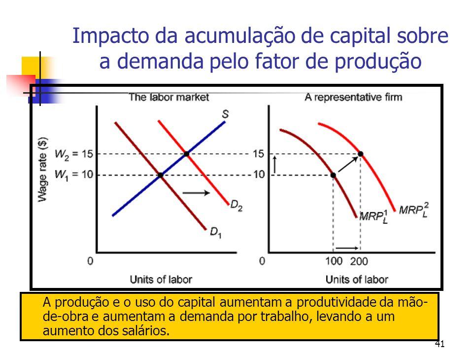 41 Impacto da acumulação de capital sobre a demanda pelo fator de produção A produção e o uso do capital aumentam a produtividade da mão- de-obra e au