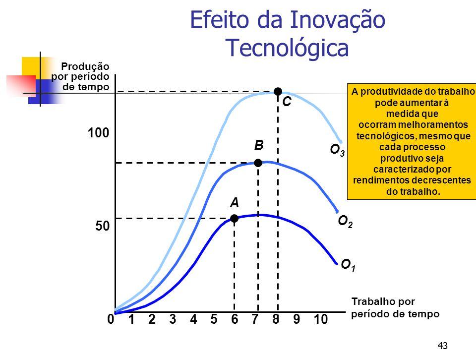 43 Efeito da Inovação Tecnológica Trabalho por período de tempo Produção por período de tempo 50 100 023456789101 A O1O1 C O3O3 O2O2 B A produtividade