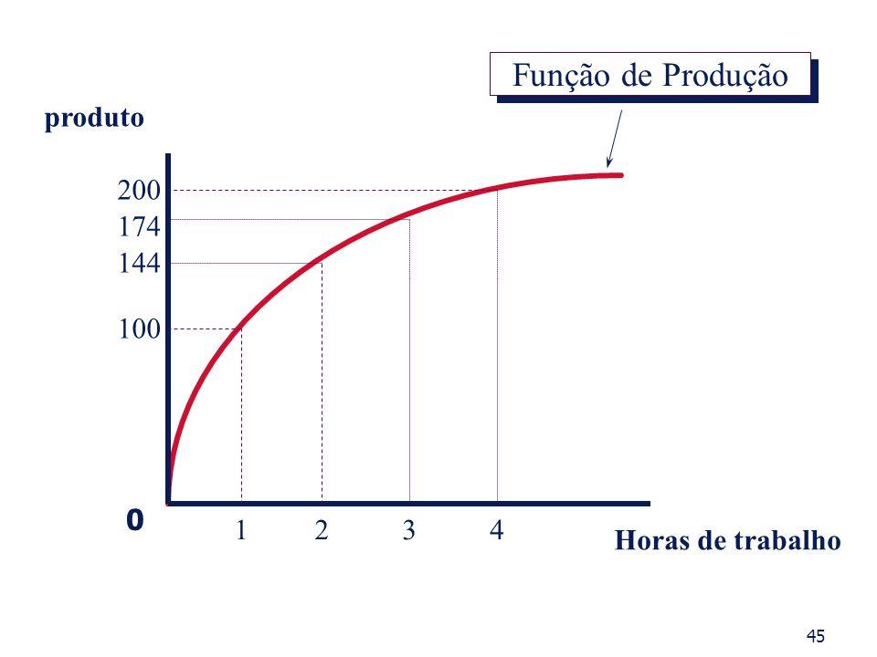 produto Horas de trabalho 1234 100 200 174 144 Função de Produção 0 45