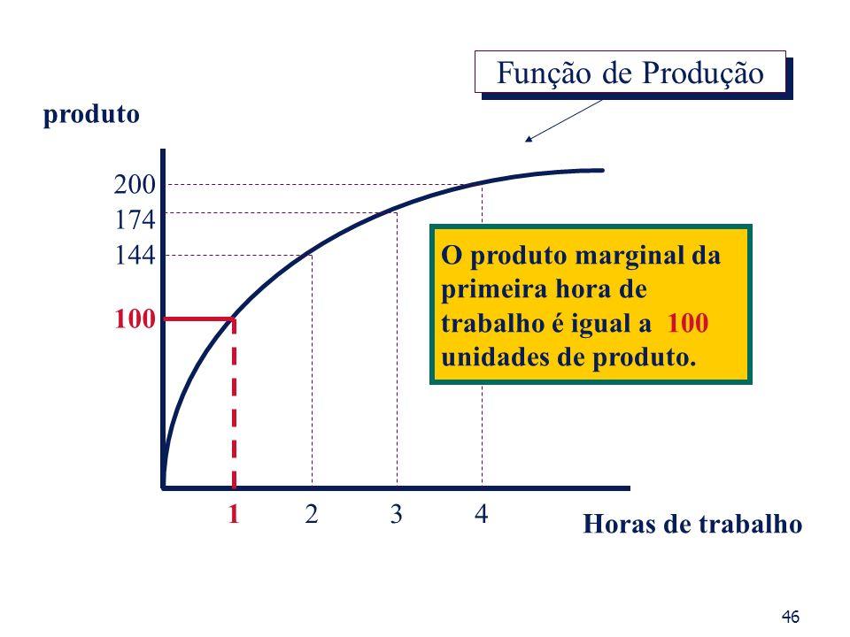produto Horas de trabalho 1234 100 200 174 144 O produto marginal da primeira hora de trabalho é igual a 100 unidades de produto. Função de Produção 4