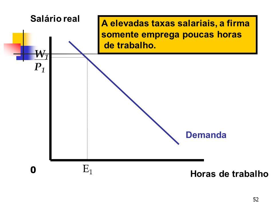 52 Salário real Horas de trabalho E1E1 Demanda W1P1W1P1 A elevadas taxas salariais, a firma somente emprega poucas horas de trabalho. 0