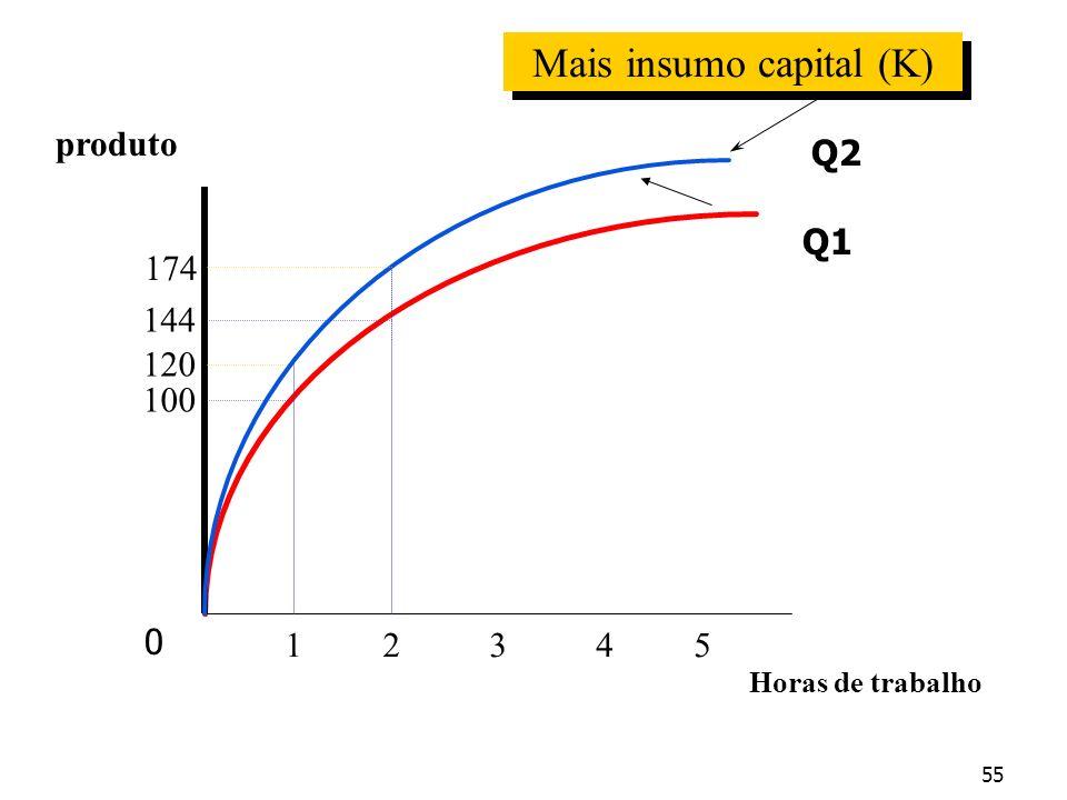 produto Horas de trabalho 12345 100 120 174 144 Mais insumo capital (K) 0 Q1 Q2 55