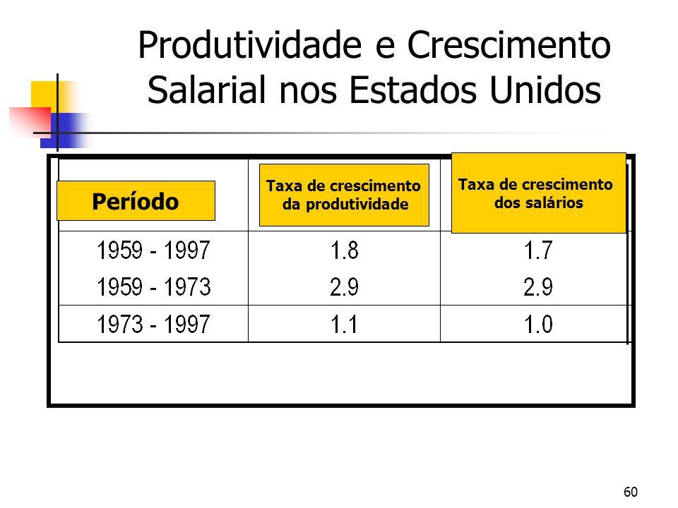 60 Produtividade e Crescimento Salarial nos Estados Unidos Período Taxa de crescimento da produtividade Taxa de crescimento dos salários