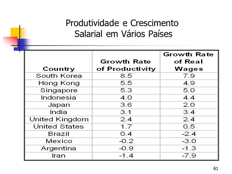 61 Produtividade e Crescimento Salarial em Vários Países