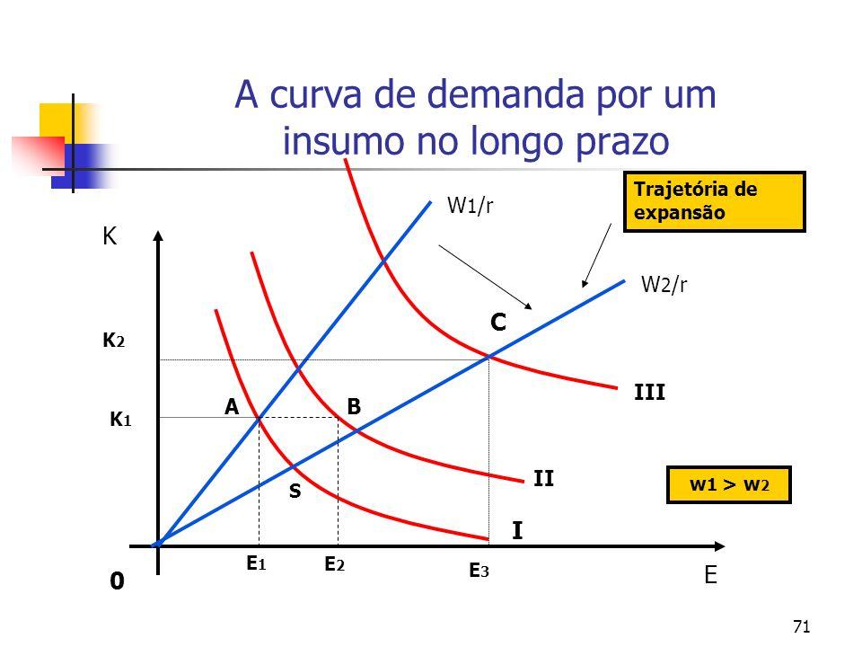 71 A curva de demanda por um insumo no longo prazo E 0 K E1E1 E3E3 K1K1 K2K2 E2E2 III II I C BA W 1 /r W 2 /r S Trajetória de expansão w 1 > w 2