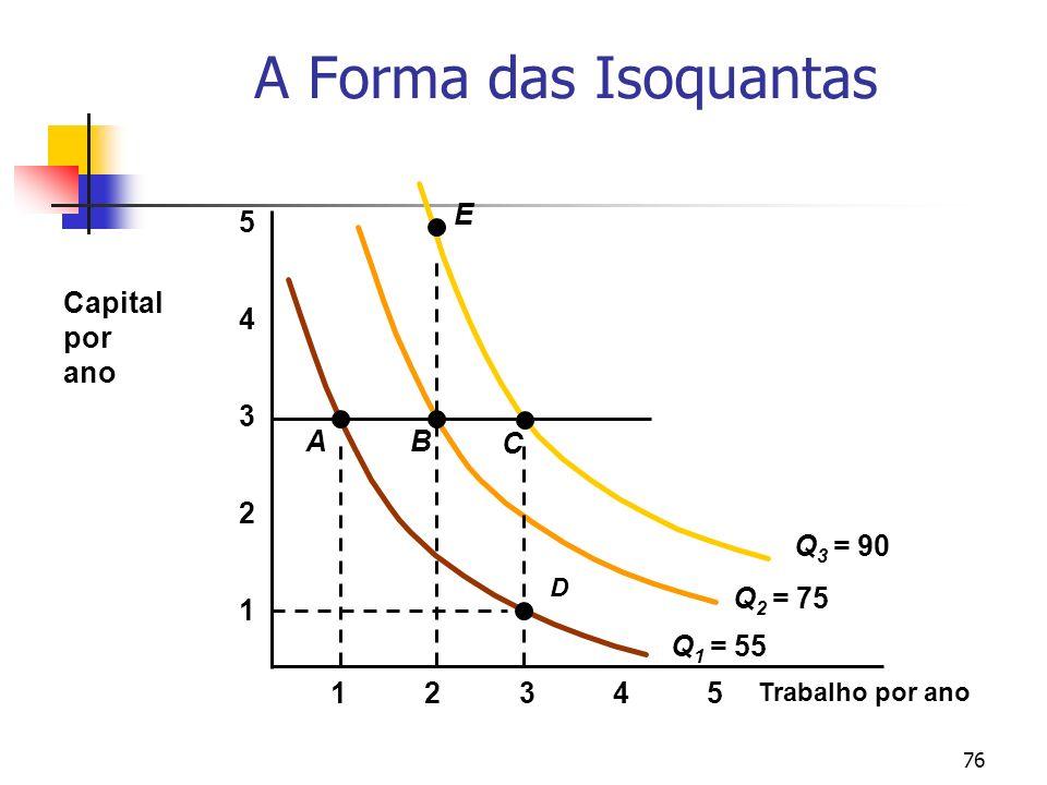 76 A Forma das Isoquantas Trabalho por ano 1 2 3 4 12345 5 Q 1 = 55 Q 2 = 75 Q 3 = 90 Capital por ano A D B C E