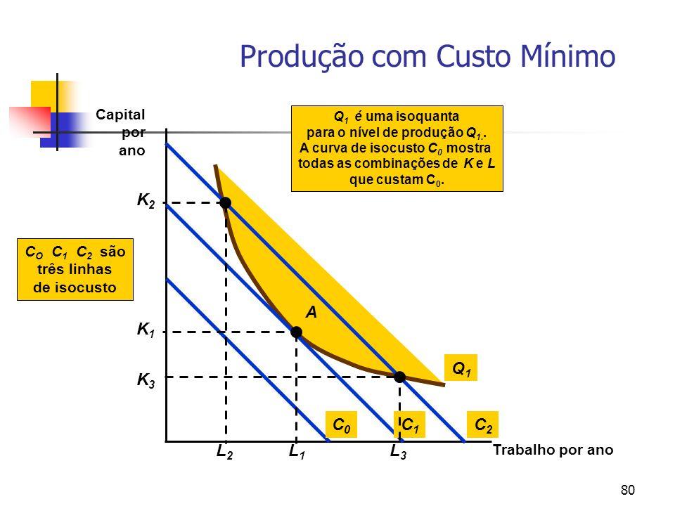 80 Produção com Custo Mínimo Trabalho por ano Capital por ano Q1Q1 Q 1 é uma isoquanta para o nível de produção Q 1.. A curva de isocusto C 0 mostra t