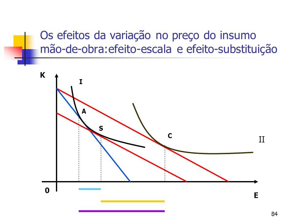 84 Os efeitos da variação no preço do insumo mão-de-obra:efeito-escala e efeito-substituição E K 0 A S C I II