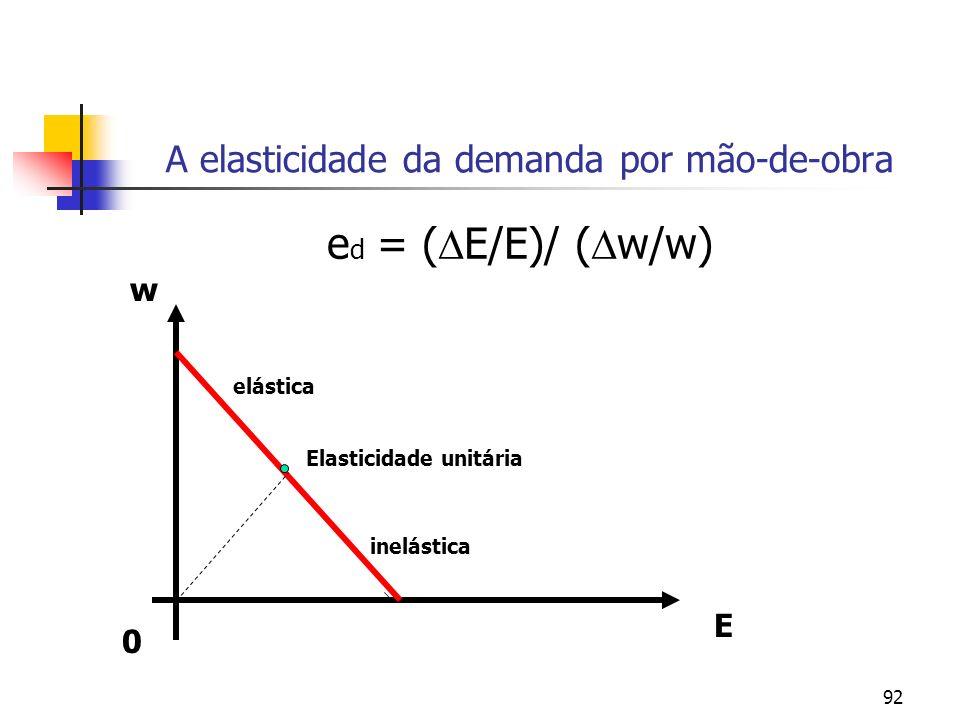 92 A elasticidade da demanda por mão-de-obra e d = ( E/E)/ ( w/w) 0 w E Elasticidade unitária elástica inelástica