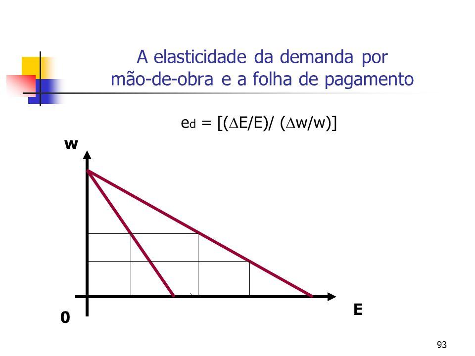 93 A elasticidade da demanda por mão-de-obra e a folha de pagamento e d = [( E/E)/ ( w/w)] 0 w E