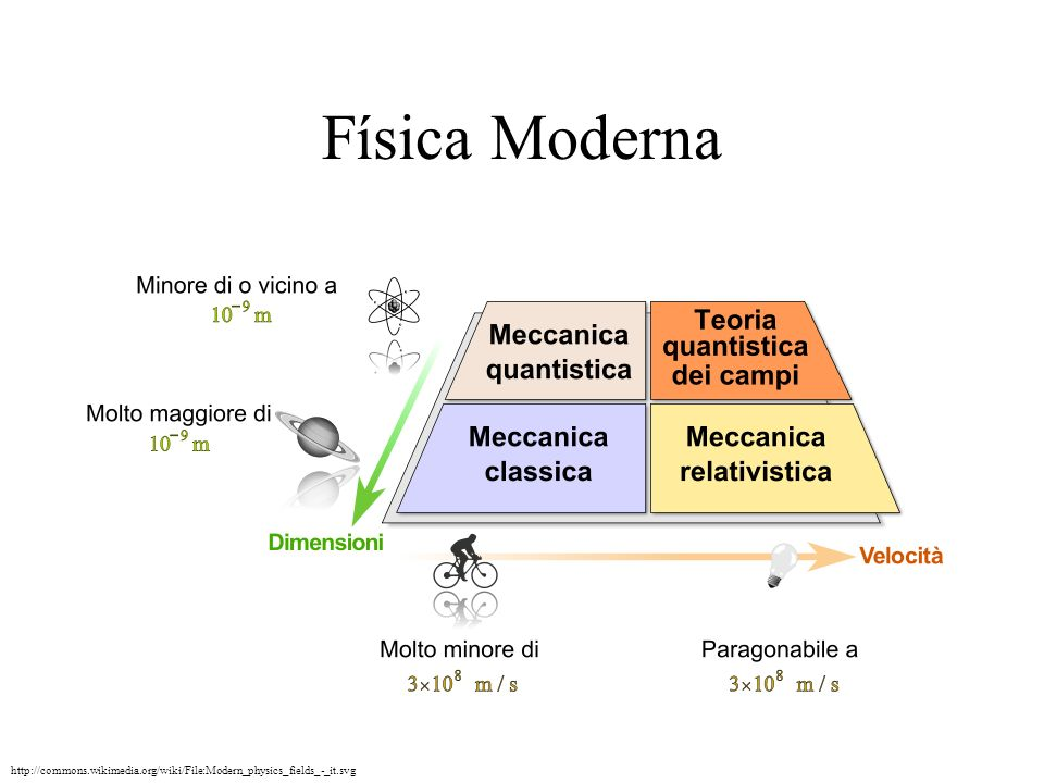 Física Moderna http://commons.wikimedia.org/wiki/File:Modern_physics_fields_-_it.svg
