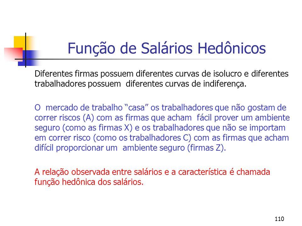 110 Função de Salários Hedônicos Diferentes firmas possuem diferentes curvas de isolucro e diferentes trabalhadores possuem diferentes curvas de indif