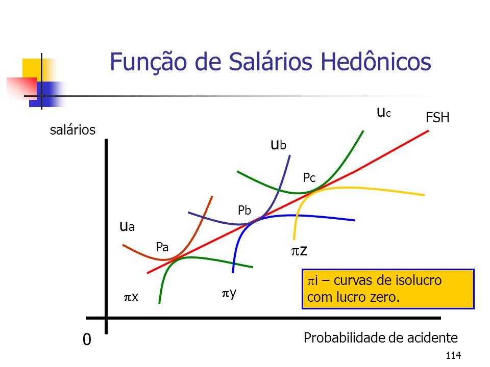 114 Função de Salários Hedônicos Probabilidade de acidente 0 salários x y z uaua ubub ucuc i – curvas de isolucro com lucro zero. Pa Pb Pc FSH
