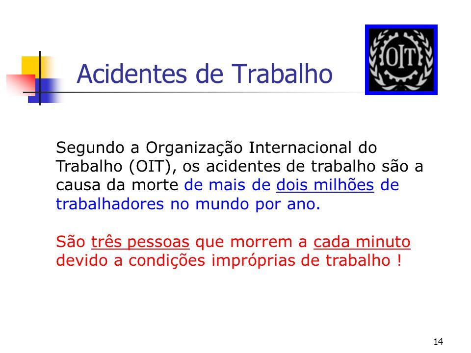 14 Acidentes de Trabalho Segundo a Organização Internacional do Trabalho (OIT), os acidentes de trabalho são a causa da morte de mais de dois milhões
