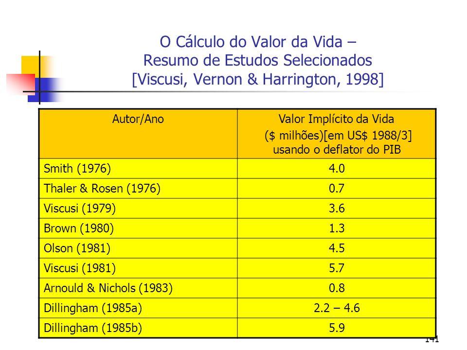 141 O Cálculo do Valor da Vida – Resumo de Estudos Selecionados [Viscusi, Vernon & Harrington, 1998] Autor/AnoValor Implícito da Vida ($ milhões)[em U
