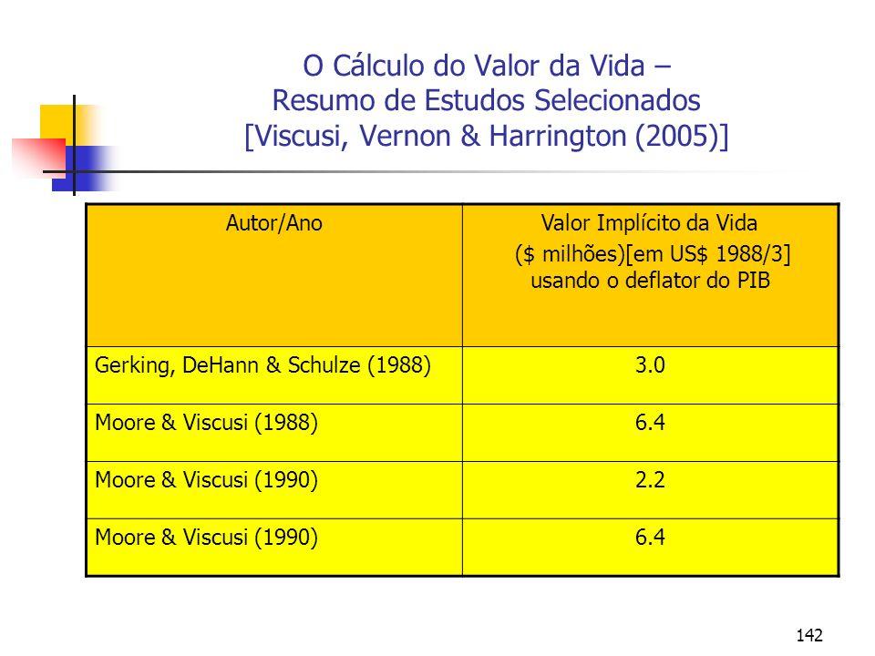 142 O Cálculo do Valor da Vida – Resumo de Estudos Selecionados [Viscusi, Vernon & Harrington (2005)] Autor/AnoValor Implícito da Vida ($ milhões)[em