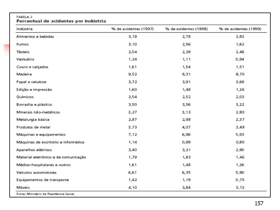 158 Evidências de Salários Compensatórios para o Brasil: Esteves (2007)