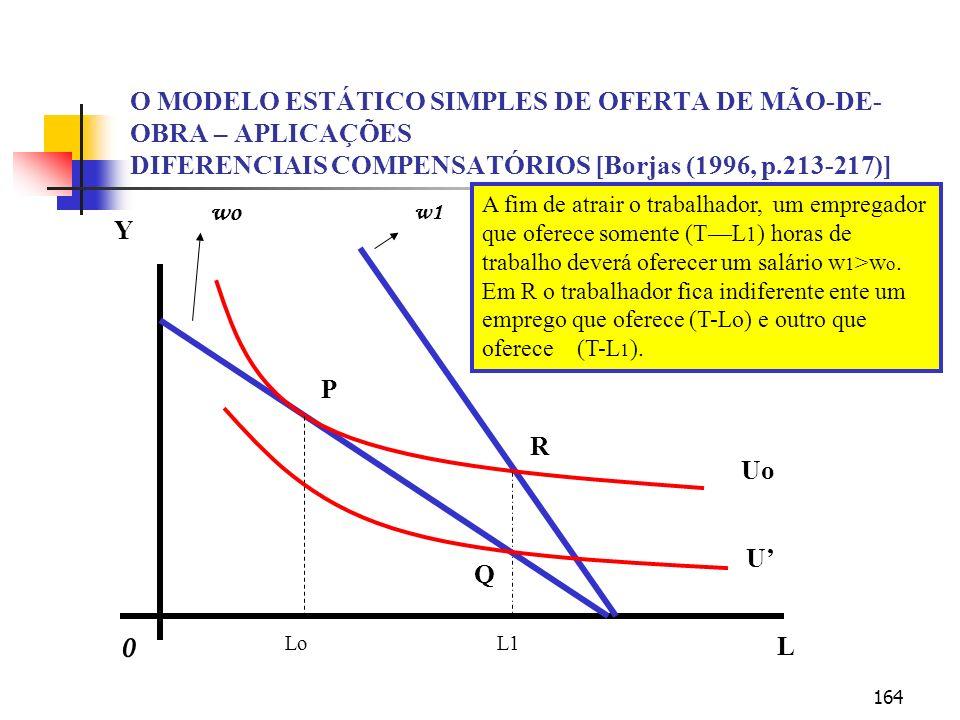 164 O MODELO ESTÁTICO SIMPLES DE OFERTA DE MÃO-DE- OBRA – APLICAÇÕES DIFERENCIAIS COMPENSATÓRIOS [Borjas (1996, p.213-217)] Y L LoL1 P R Q Uo U 0 wo w