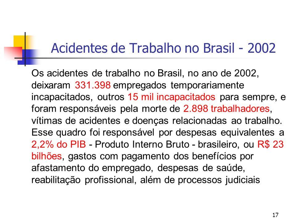 17 Acidentes de Trabalho no Brasil - 2002 Os acidentes de trabalho no Brasil, no ano de 2002, deixaram 331.398 empregados temporariamente incapacitado