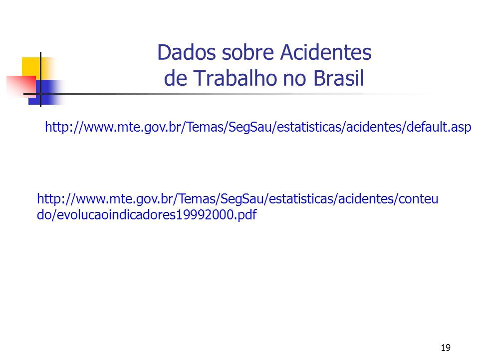 19 Dados sobre Acidentes de Trabalho no Brasil http://www.mte.gov.br/Temas/SegSau/estatisticas/acidentes/default.asp http://www.mte.gov.br/Temas/SegSa