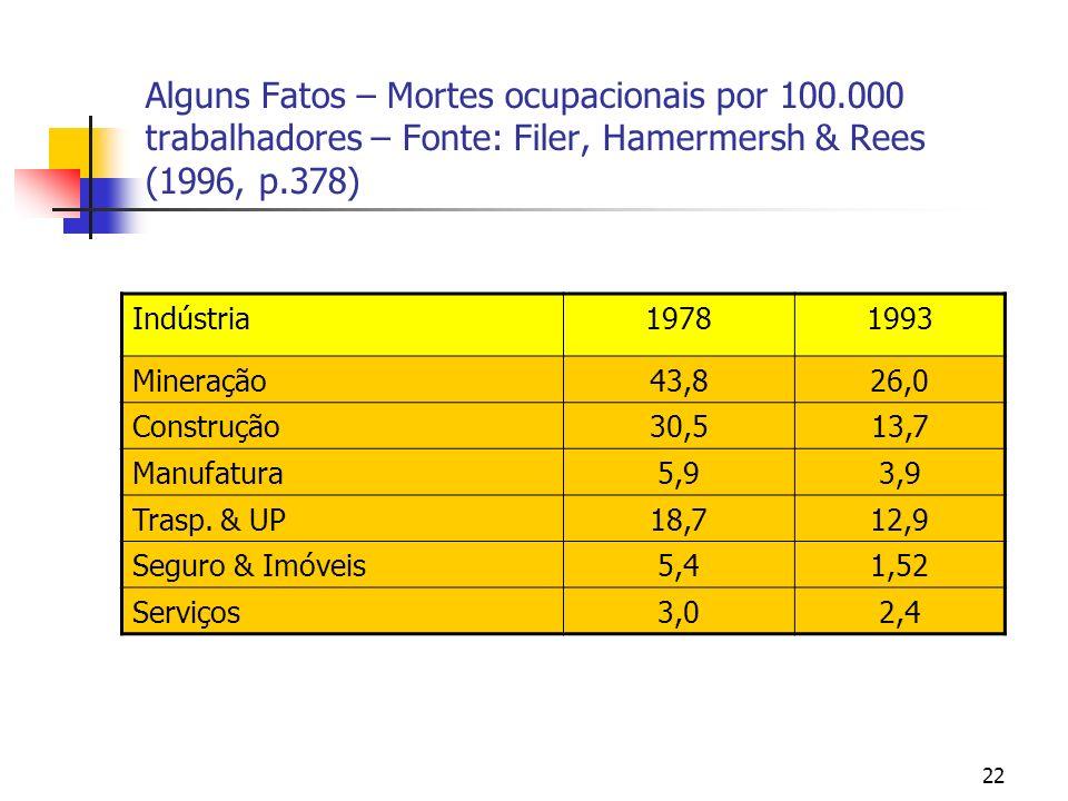 22 Alguns Fatos – Mortes ocupacionais por 100.000 trabalhadores – Fonte: Filer, Hamermersh & Rees (1996, p.378) Indústria19781993 Mineração43,826,0 Co