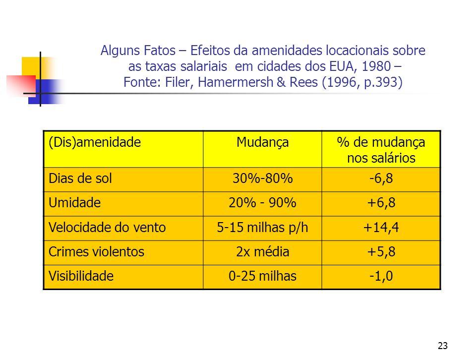 23 Alguns Fatos – Efeitos da amenidades locacionais sobre as taxas salariais em cidades dos EUA, 1980 – Fonte: Filer, Hamermersh & Rees (1996, p.393)