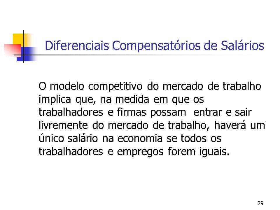 29 Diferenciais Compensatórios de Salários O modelo competitivo do mercado de trabalho implica que, na medida em que os trabalhadores e firmas possam