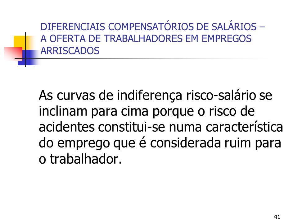 41 DIFERENCIAIS COMPENSATÓRIOS DE SALÁRIOS – A OFERTA DE TRABALHADORES EM EMPREGOS ARRISCADOS As curvas de indiferença risco-salário se inclinam para