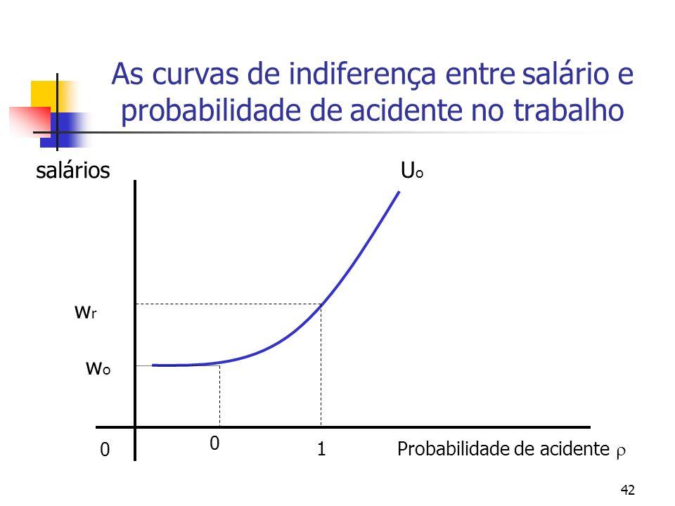 42 As curvas de indiferença entre salário e probabilidade de acidente no trabalho Probabilidade de acidente 0 salários UoUo 1 0 wowo wrwr