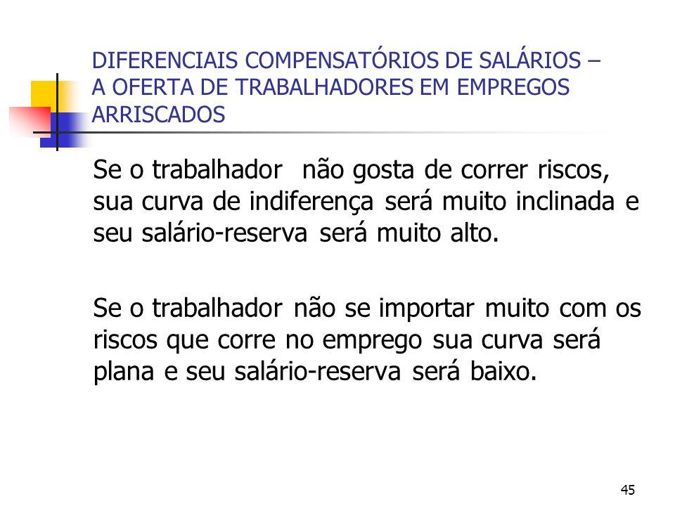 45 DIFERENCIAIS COMPENSATÓRIOS DE SALÁRIOS – A OFERTA DE TRABALHADORES EM EMPREGOS ARRISCADOS Se o trabalhador não gosta de correr riscos, sua curva d