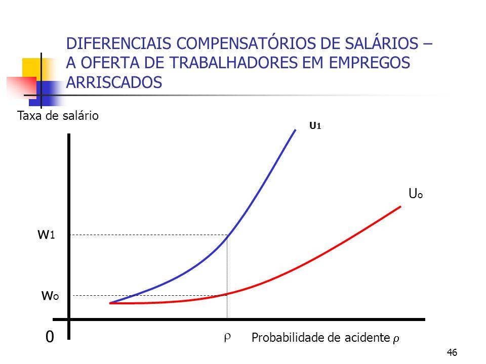46 DIFERENCIAIS COMPENSATÓRIOS DE SALÁRIOS – A OFERTA DE TRABALHADORES EM EMPREGOS ARRISCADOS 0 Probabilidade de acidente Taxa de salário UoUo U1U1 w1