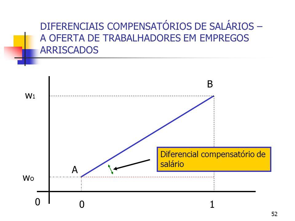 52 DIFERENCIAIS COMPENSATÓRIOS DE SALÁRIOS – A OFERTA DE TRABALHADORES EM EMPREGOS ARRISCADOS 0 01 wowo w1w1 Diferencial compensatório de salário A B