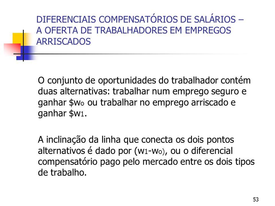 53 DIFERENCIAIS COMPENSATÓRIOS DE SALÁRIOS – A OFERTA DE TRABALHADORES EM EMPREGOS ARRISCADOS O conjunto de oportunidades do trabalhador contém duas a