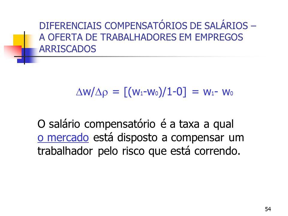 54 DIFERENCIAIS COMPENSATÓRIOS DE SALÁRIOS – A OFERTA DE TRABALHADORES EM EMPREGOS ARRISCADOS w/ = [(w 1 -w 0 )/1-0] = w 1 - w 0 O salário compensatór