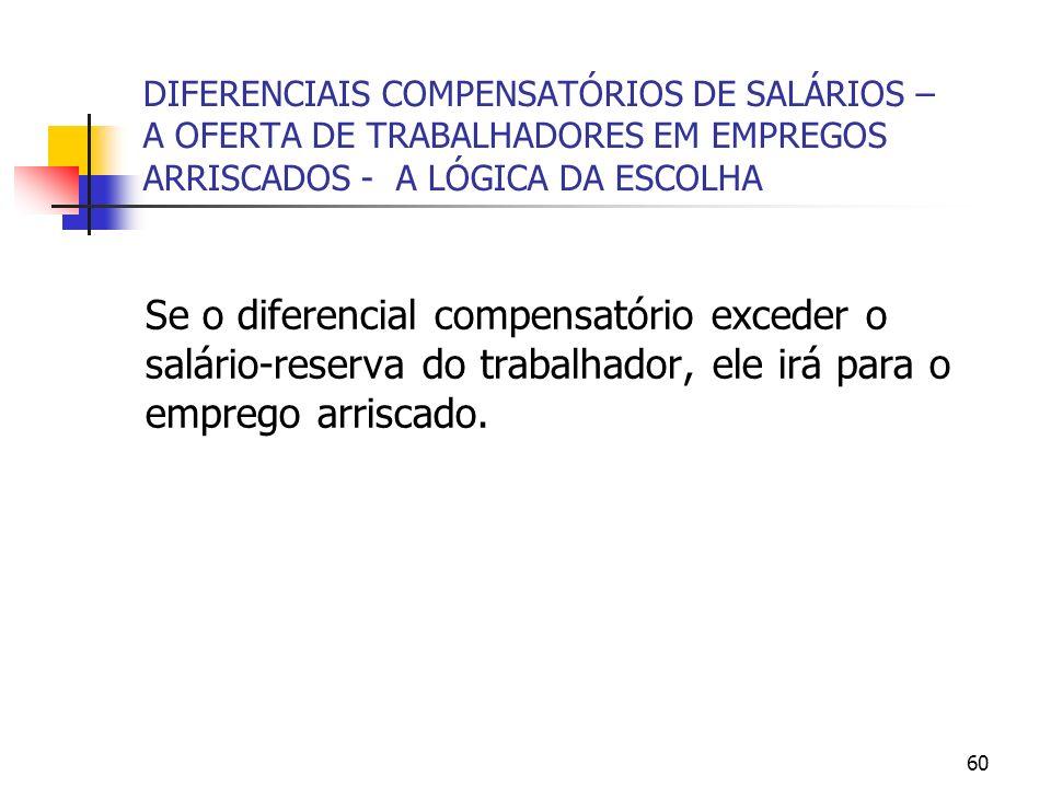 60 DIFERENCIAIS COMPENSATÓRIOS DE SALÁRIOS – A OFERTA DE TRABALHADORES EM EMPREGOS ARRISCADOS - A LÓGICA DA ESCOLHA Se o diferencial compensatório exc