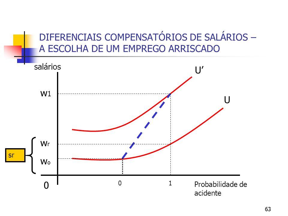 63 DIFERENCIAIS COMPENSATÓRIOS DE SALÁRIOS – A ESCOLHA DE UM EMPREGO ARRISCADO Probabilidade de acidente 0 salários U U 01 w1w1 wrwr wowo sr