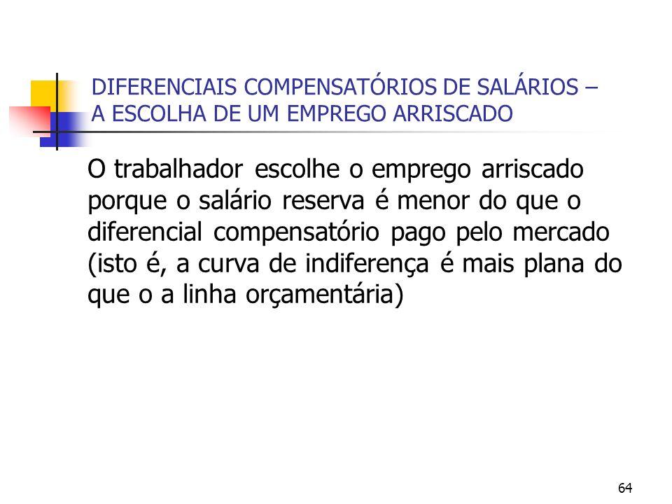 64 DIFERENCIAIS COMPENSATÓRIOS DE SALÁRIOS – A ESCOLHA DE UM EMPREGO ARRISCADO O trabalhador escolhe o emprego arriscado porque o salário reserva é me