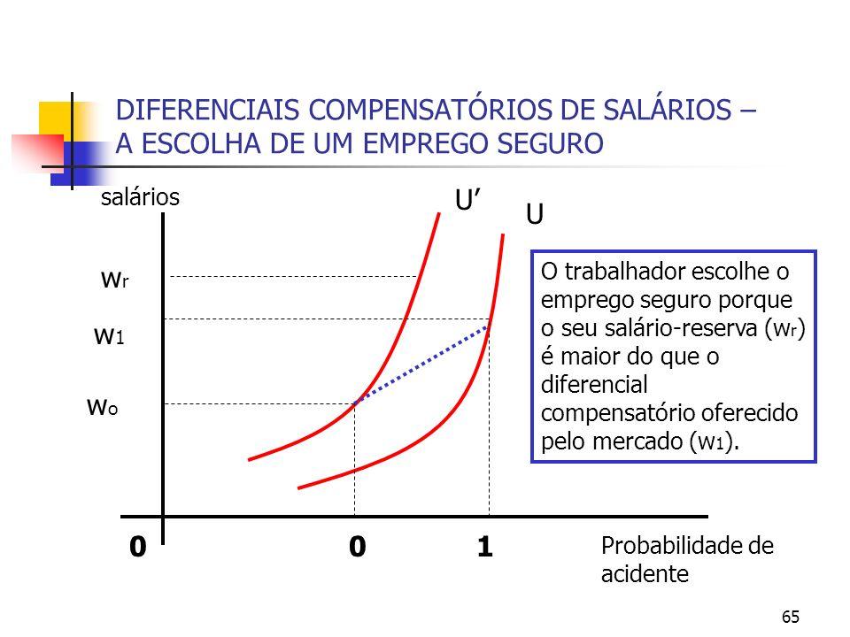 65 DIFERENCIAIS COMPENSATÓRIOS DE SALÁRIOS – A ESCOLHA DE UM EMPREGO SEGURO Probabilidade de acidente 0 salários U U 01 w1w1 wrwr wowo O trabalhador e